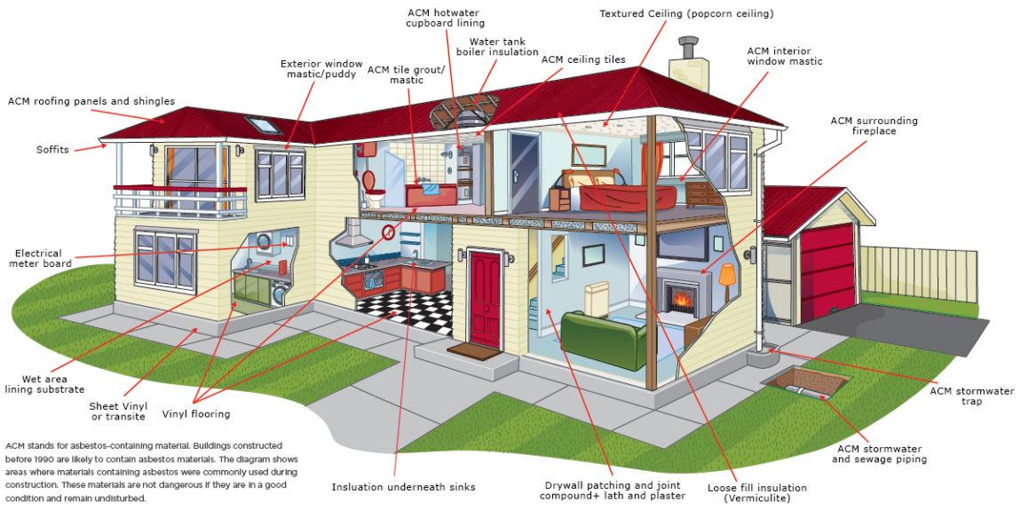 Acm house diagram hazpro acm house diagram ccuart Images